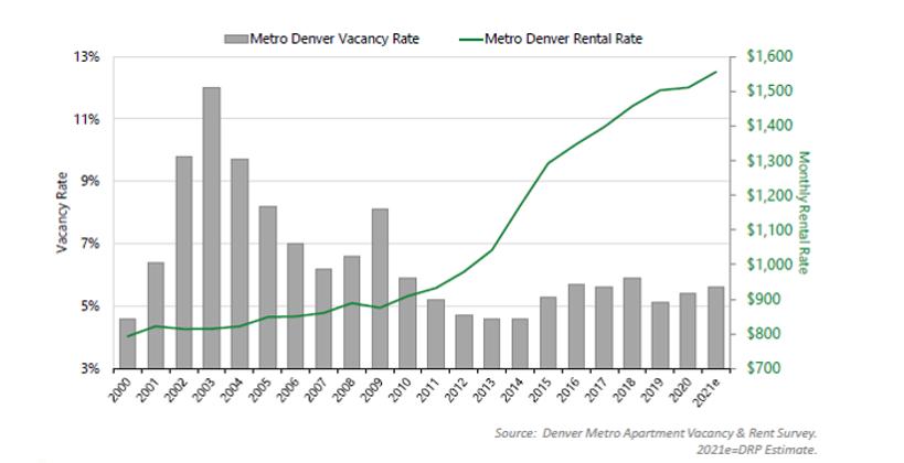 denver metro apartment vacancy and rent survey